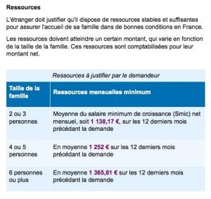conditions de ressources pour le regroupement familial / administration française